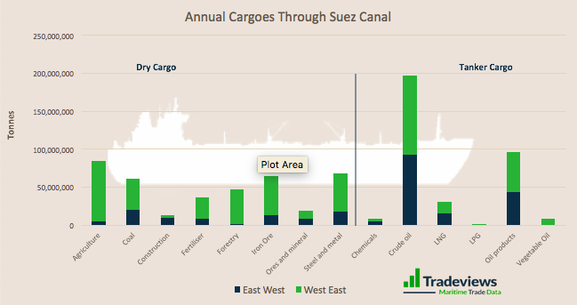 Cargoes Exposed by the Suez Incident