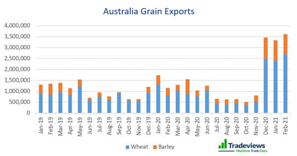 Self-Raising: Southern Grain Production Soars