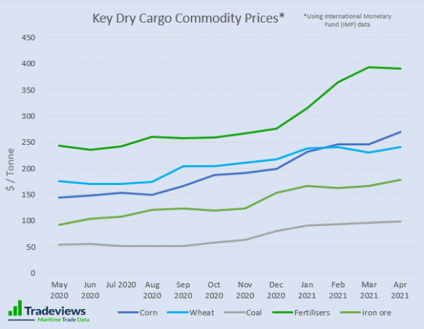 Are You Following Commodity Prices?