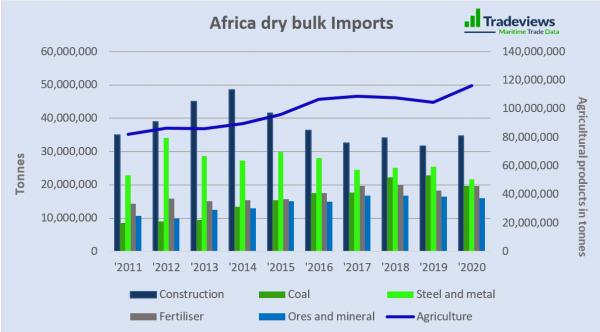 African Trade - A Slow Burner
