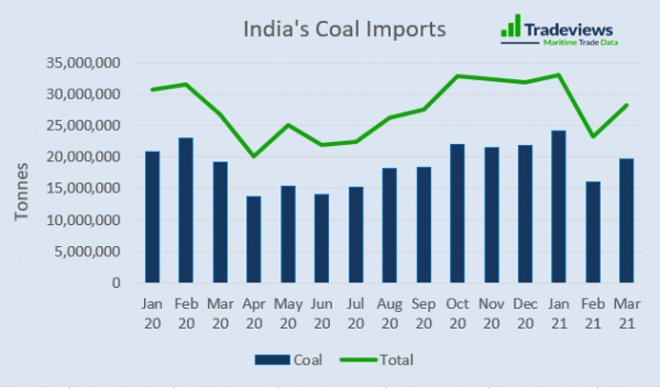 India's Trade in the Second Wave