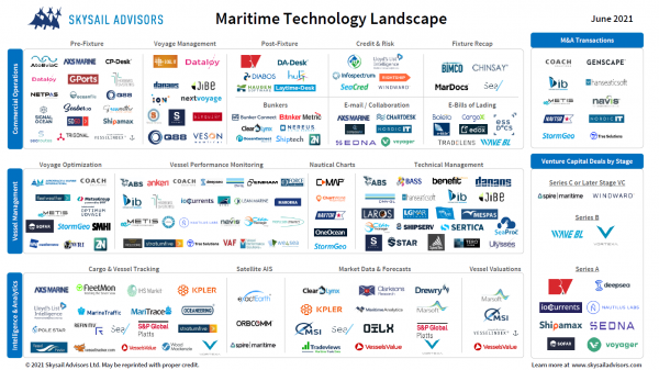 Maritime Software on the Market