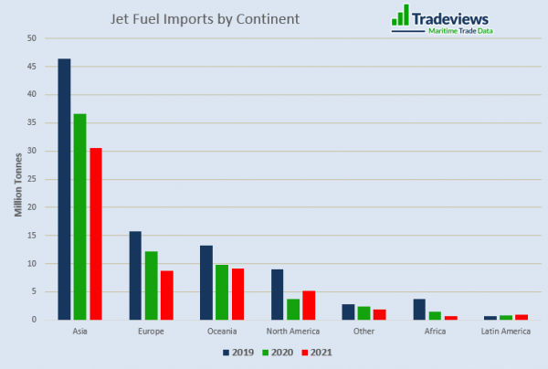 jet fuel imports by continent