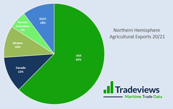 Northern Hemisphere Agricultural Exports 20/21