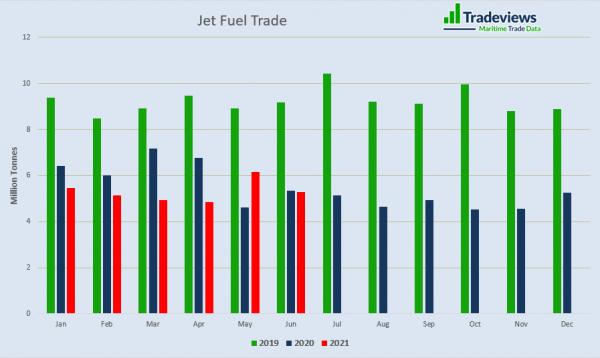 Jet fuel trade