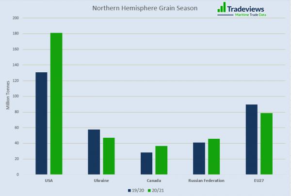 Northern Hemisphere Grain Season